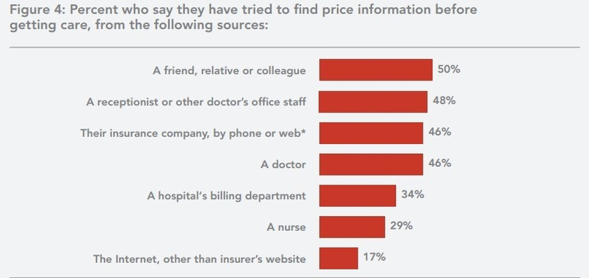 Common   sources for finding healthcare price information