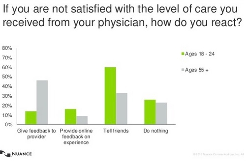 Screen capture from Nuance   survey showing decision-making strategies related to healthcare by age group